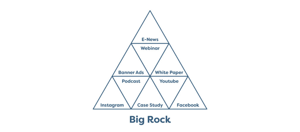 The Big Rock content strategy provides the backbone for your social media marketing.