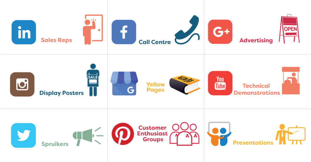 This graphic relates social media marketing tools to traditional sales tools for B2B selling in Newcastle. Arrow social media marketing Newcastle.